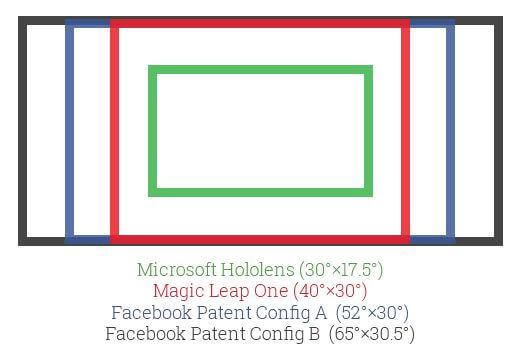 Facebook запатентовала AR дисплей в «малом форм-факторе» и с «большим полем зрения»