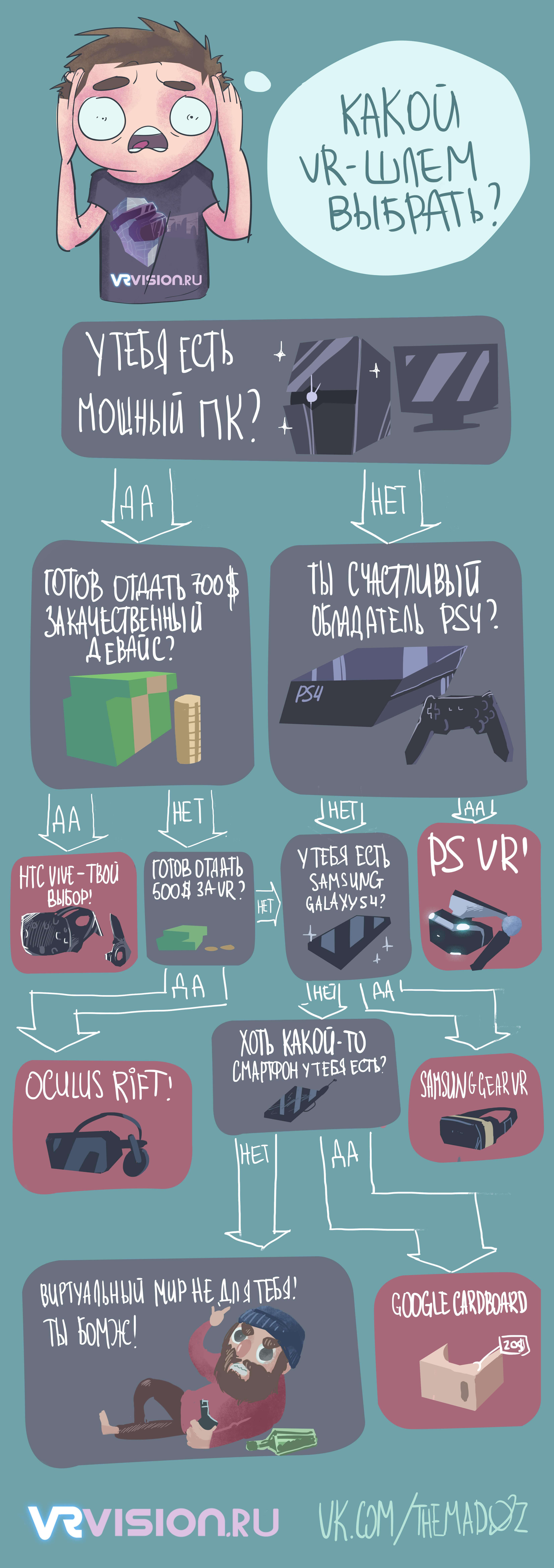какой шлем виртуальной реальности выбрать