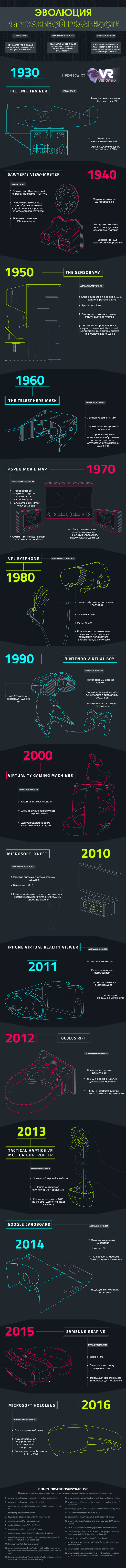 Эволюция виртуальной реальности [инфографика]
