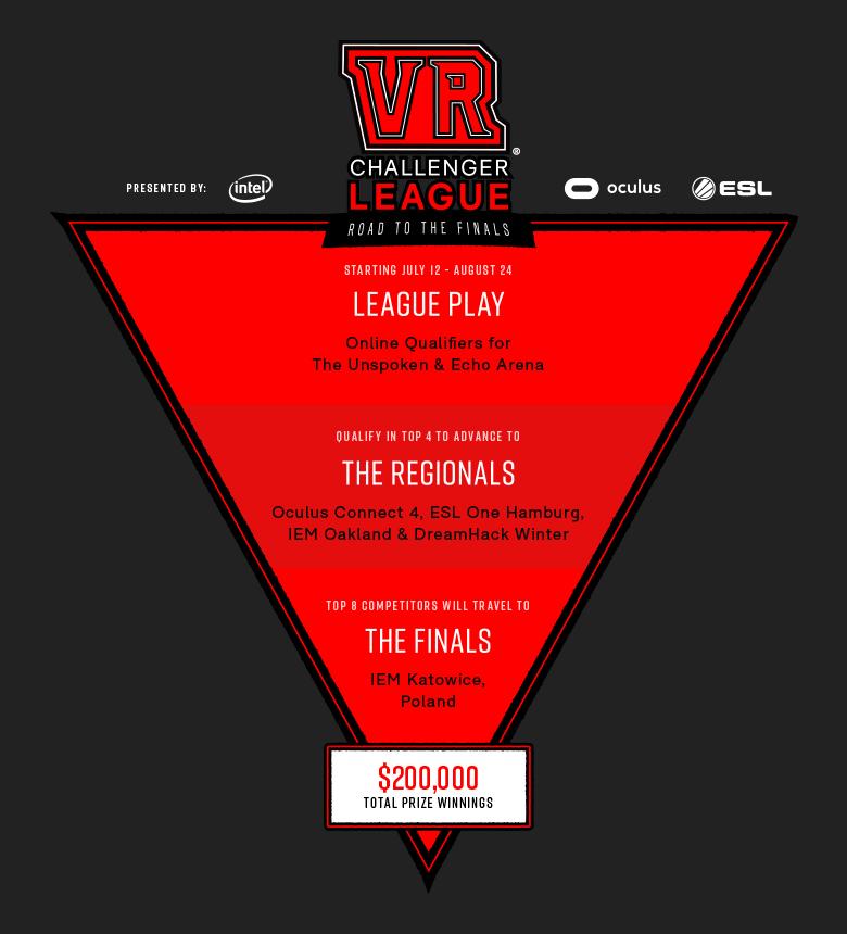 Открыта регистрция киберспортсменов на VR Challenger League